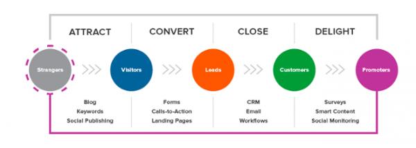 inbound methodology, vhodna metodologija, inbound metodologija, vhodni marketing, inbound marketing